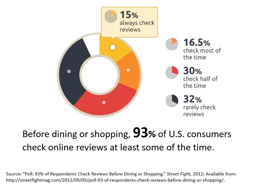 chart showing 93 percent of customers read online reviews