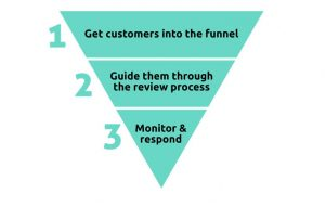 Graphic displaying the three steps in a review funnel