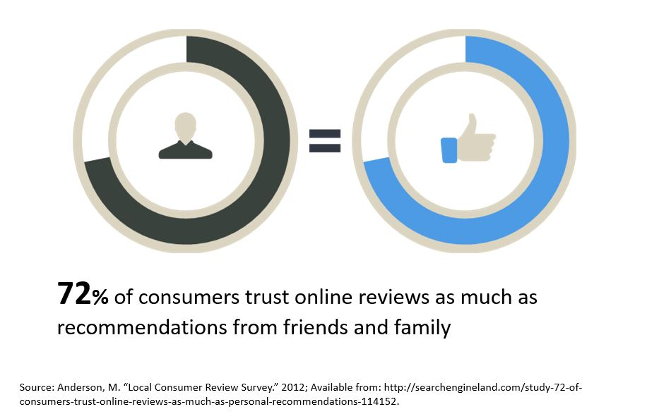 Graphic showing 72 percent of customers trust online reviews like personal recommendations